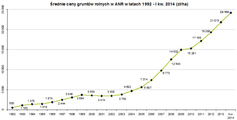 Ceny gruntów rolnych w latach 1992-2014