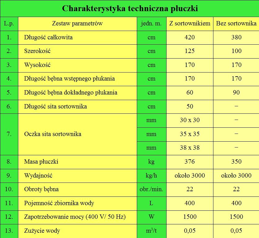Dane Techniczne Płuczki do warzyw
